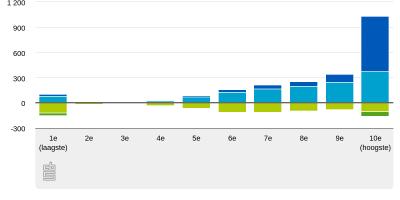 Bezittingen en schulden grafiek